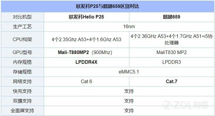 麒麟659和联发科P25哪个好?Helio P25与麒麟659有什么区别?