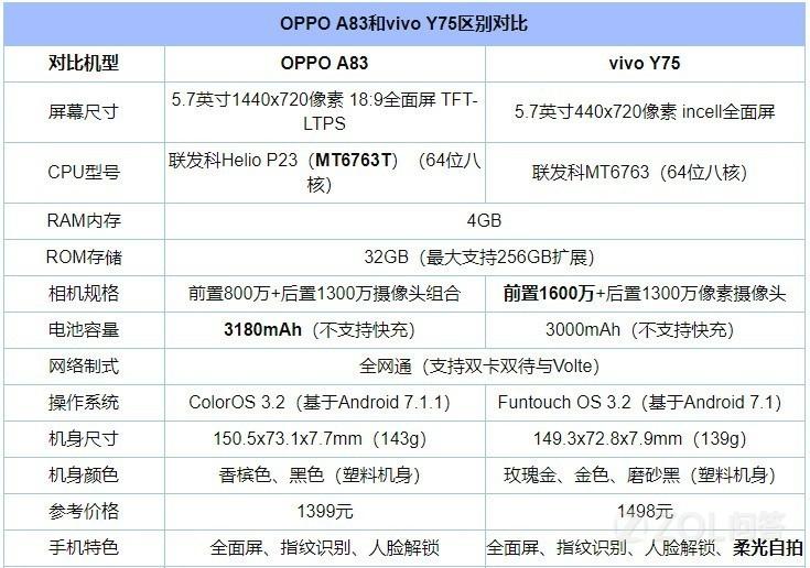 OPPO A83和vivo Y75哪个好?OPPO A83和vivo Y75有什么区别?