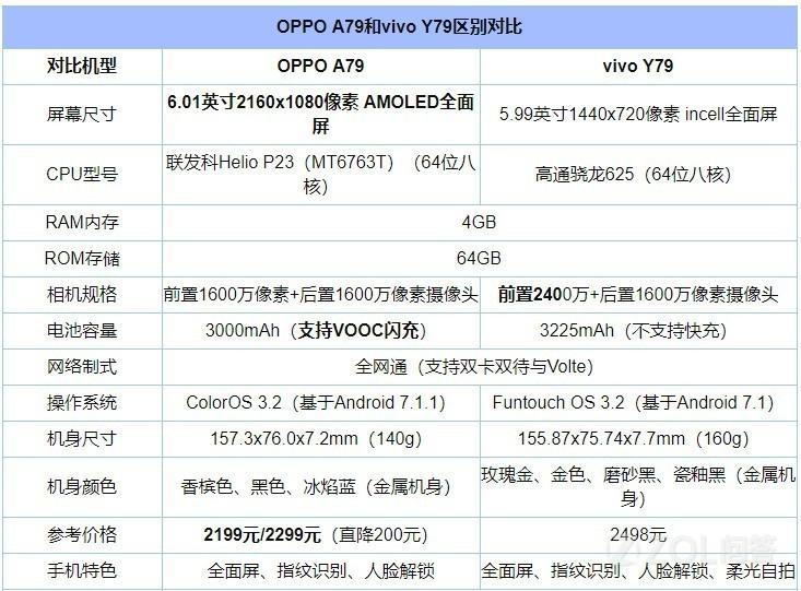 OPPO A79和vivo Y79哪个好?这两个手机哪个值得买?