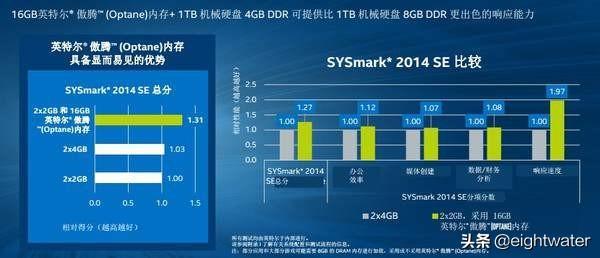 已经是M2 SSD机械硬盘,还可以加傲腾内存吗?合适吗?