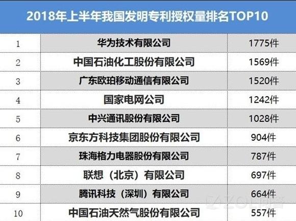WIPO公布华为专利申请量全球排名第一,对此大家怎么看?