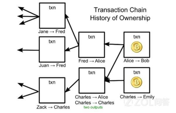 比特币是怎么产生的?