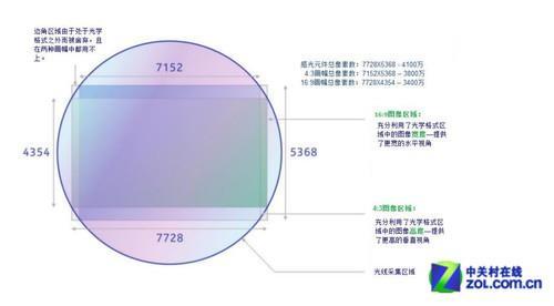 数码变焦与光学变焦有什么不同?