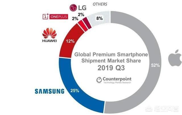 如何看待12月9日最新调查显示,华为占据中国高端手机市场八成份额?