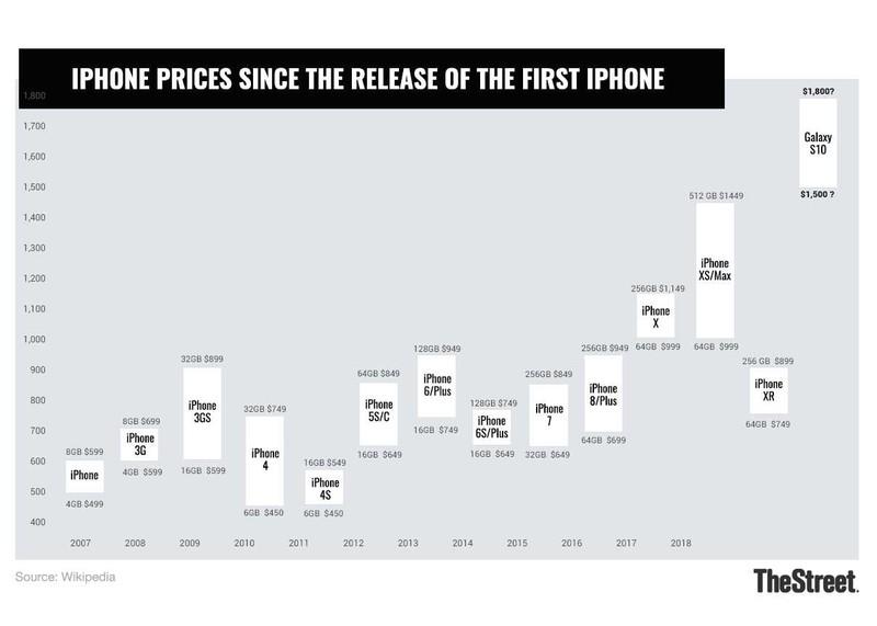 智能手机已经进入发展末期了吗?