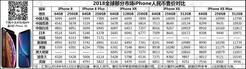 iPhoneXs和iPhoneXr去哪买最便宜?