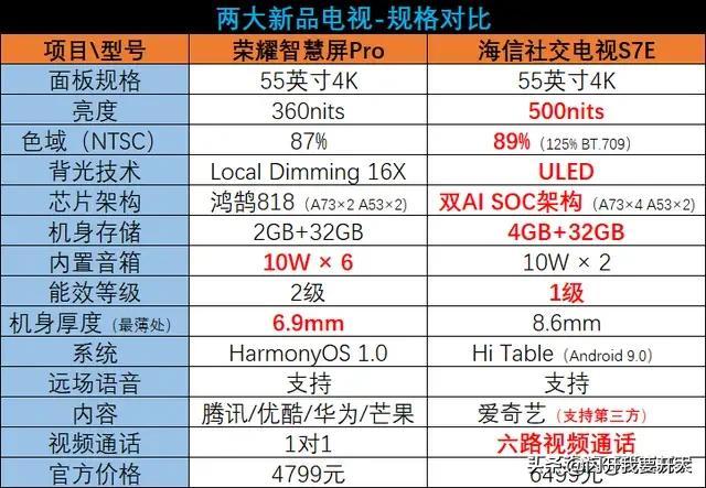 海信ULED55量子点电视与荣耀智慧屏价钱一样,怎么选?哪个画质好?