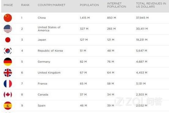 如何看待中国已经成全球最大游戏市场,总收入接近380亿美元?