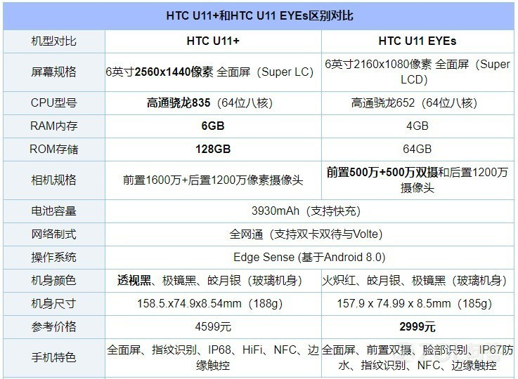 HTC U11 EYEs和HTC U11+哪个好?哪个更值得买?