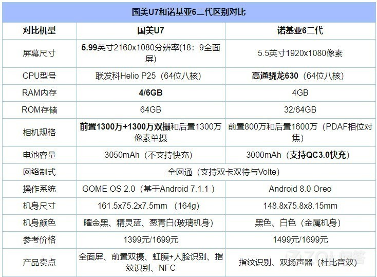 国美U7和诺基亚6二代哪个好?哪个性价比高?