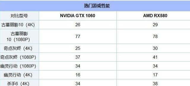 RX580和GTX1060到底买哪个?