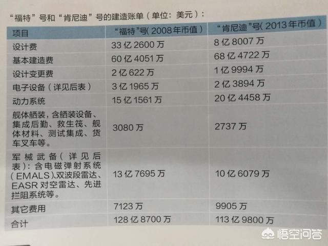 如果十多亿的中国人一起众筹,多少钱能建一个美式航母战斗群?每人100元够吗?