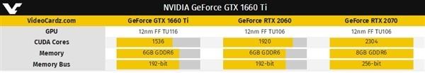 GTX 1660 Ti和1060有什么区别?