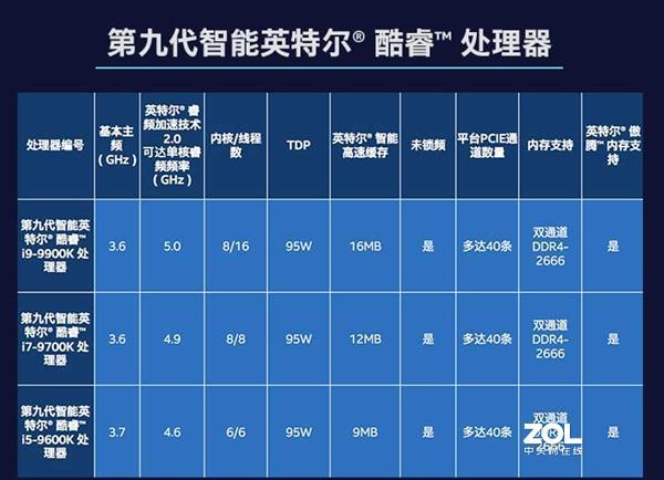 2019年底酷睿i9-9900K还值得买吗?