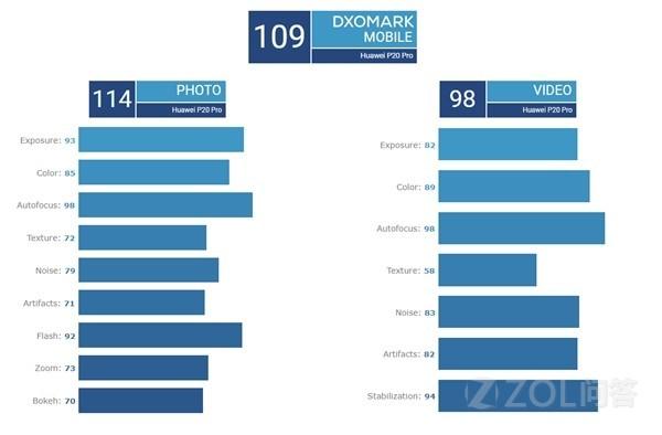 华为Mate20 Pro和P20 Pro哪个拍照更强?