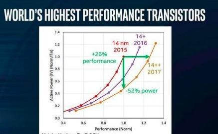 第九代英特尔CPU相比第八代提升大吗?