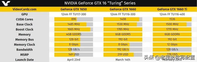 GTX1660s和1070哪个好一点?