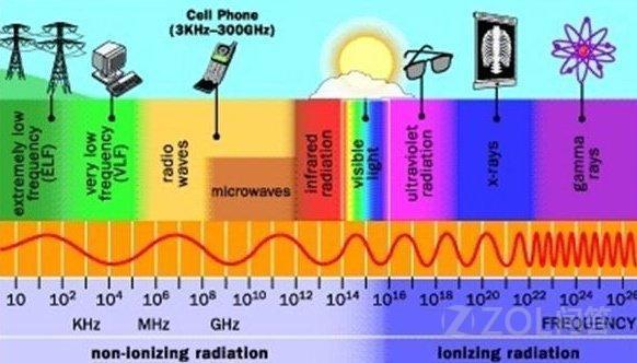 手机辐射可以让小白鼠致癌是不是真的?使用手机真的不安全了么?