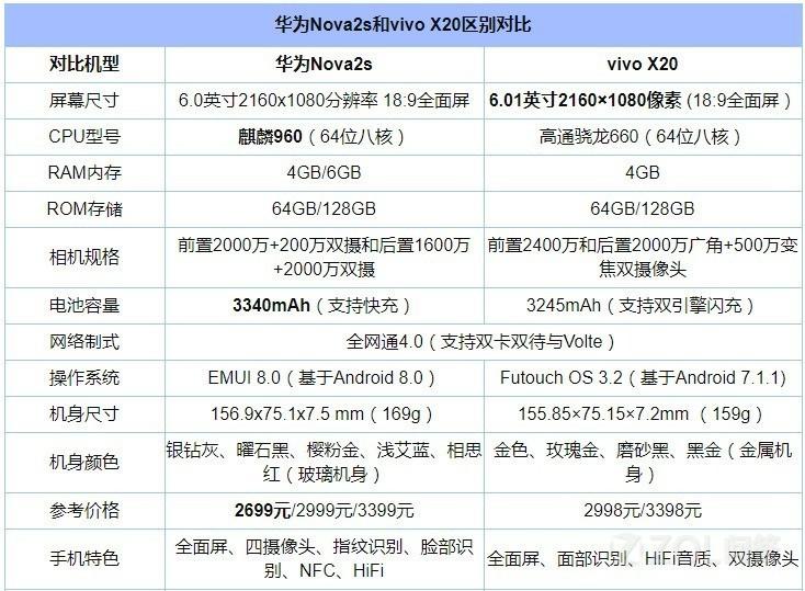 华为Nova2s和vivo X20哪个好?华为Nova2s和vivo X20应该买哪个?
