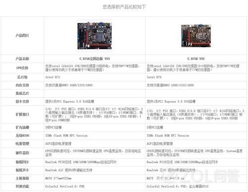 各路大神帮忙看下,七彩虹C.B75K Pro V23主板能刷C.B75K V2...