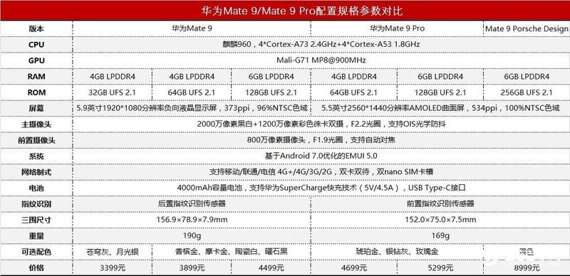 华为MATE9的价格3699元的ROM内存是32G还是64G