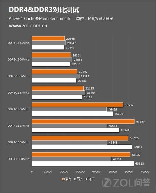 LP DDR3与 LP DDR4两种内存的详细性能指标和参数大神提供一下,谢谢!