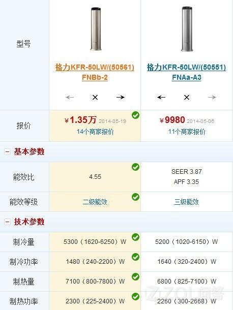 格力KFR-50LW/(50551)FNAA-A3银色与KDKFR50LW50561FW性能有什么区别?价格有区别吗?谢谢