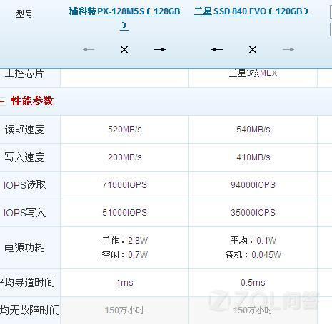 840EVO和浦科特M5S M5P 哪个好 看贴说840EVO是TLC颗粒的 寿命比较短?能用多久