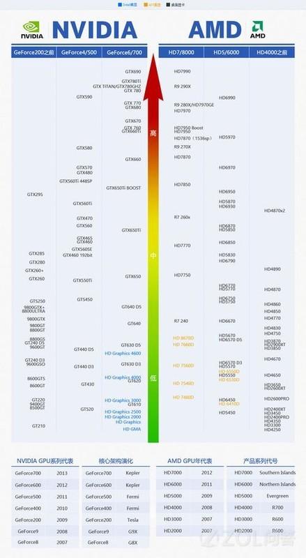 2014年最新显卡天梯图和对应CPU