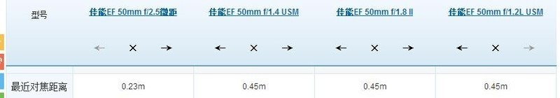 隹能EF50mm拍摄最近距离和最远距离是多少?