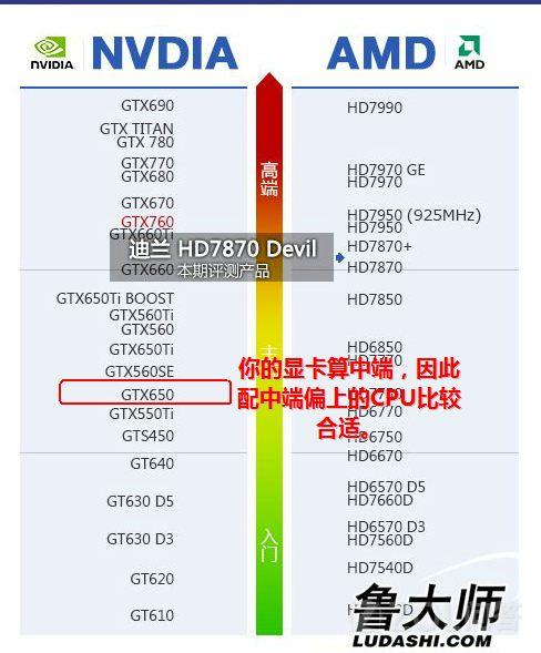 影驰GTX650黑将配什么CPU