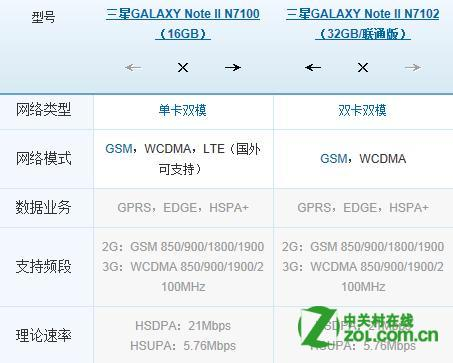 三星n7100和n7102区别图片
