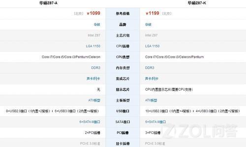 你好,请问华硕Z87-A和Z87-K如何选择呢,适合买哪一款