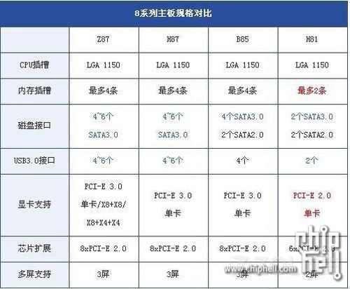 intel芯片组Z87、H87、H81、B85各有什么功能