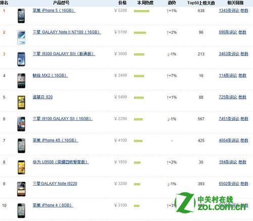 2012 手机销量排行榜