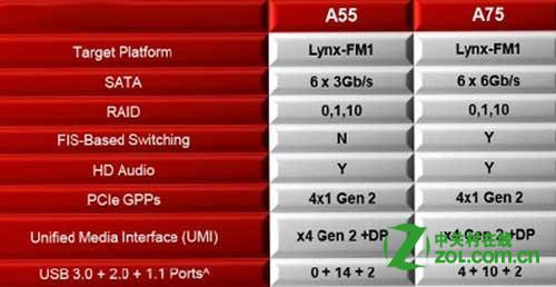 A75与A55的区别是什么