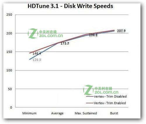 SSD的TRIM功能有什么作用?