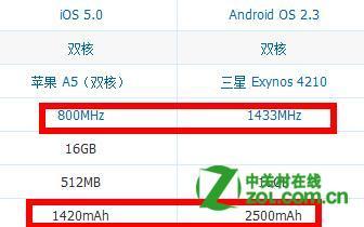 iphone4S和三星Galaxy Note哪个好?