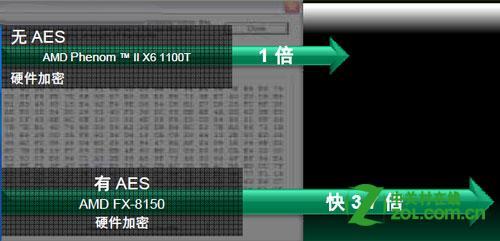 AMD FX-8150有集成显示核心么