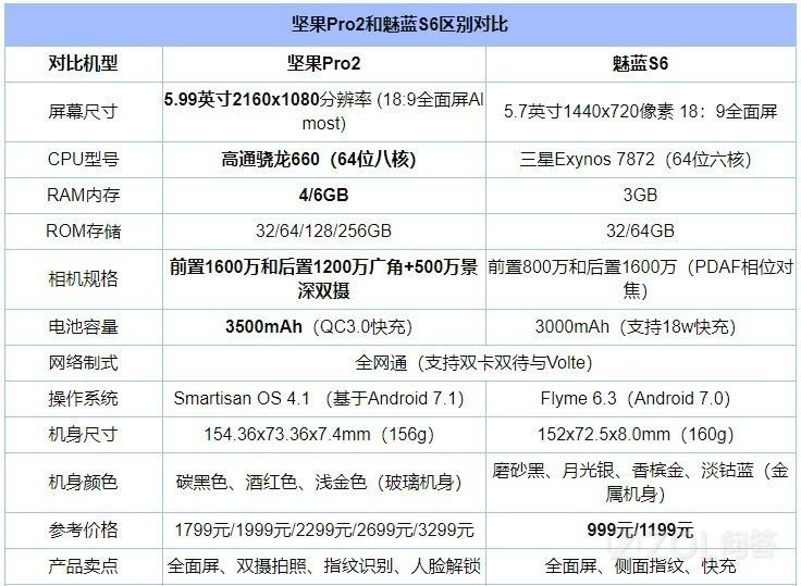 魅蓝S6和坚果Pro2哪个好?应该选择哪个手机?