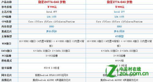 微星ZH77A-G43对比Z77A-G43区别是什么