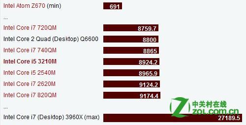 常识问答:Intel 酷睿i5 3210M怎么样