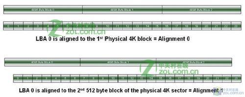 什么是4K扇区对齐