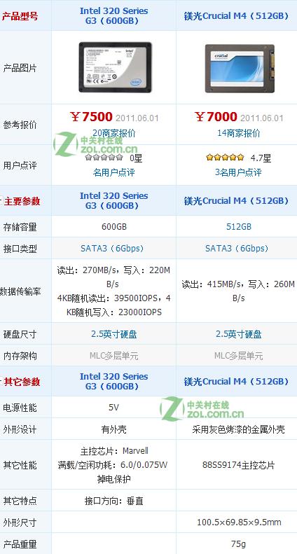 镁光 M4 512GB和intel 600G固态硬盘哪个好