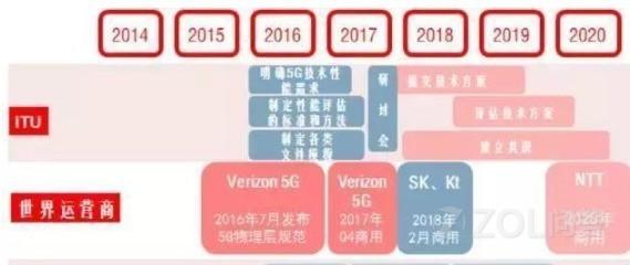 高通宣布5G商用时间提前,怎么才能第一时间使用上5G手机?