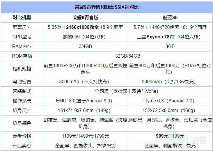 魅蓝S6和荣耀9青春版哪个好?应该买哪个?