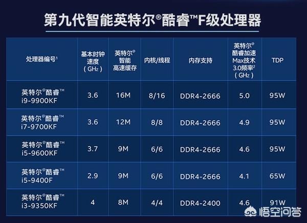 英特尔i5 9400F和锐龙71700X,哪款的性价比更高一些?
