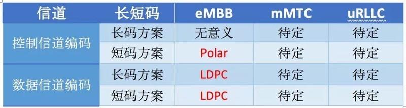5G标准到底是不是中国技术?