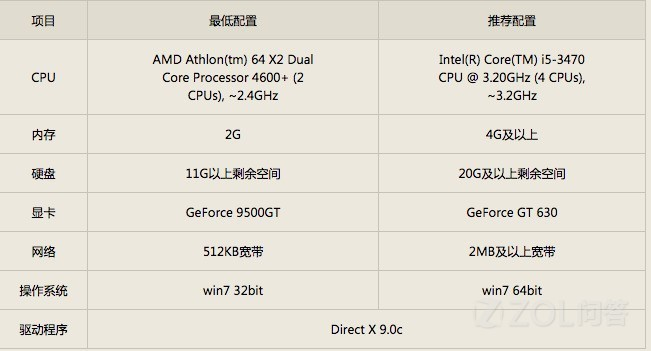 电脑配置一般,如果换个1060?6g的显卡,cf的fps能上200吗,需要注意些什么?