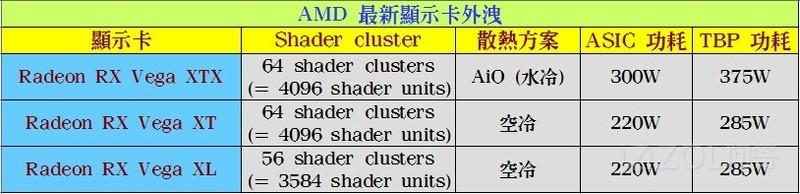 AMD RX Vega有没有新消息啊?